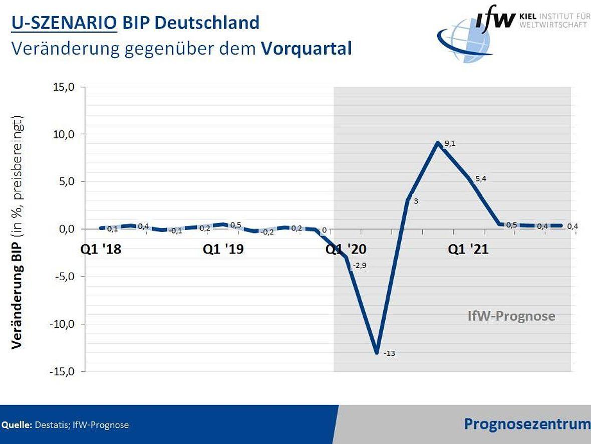 Bruttoinlandsprodukt Deutschland 2021