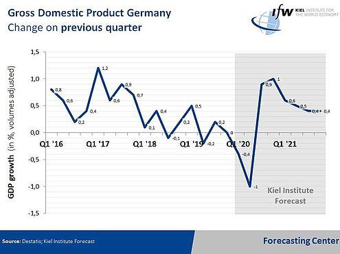 https://www.ifw-kiel.de/fileadmin/_processed_/9/b/csm_GDP_quarterly_spring2020_ccc8a67dc7.jpg